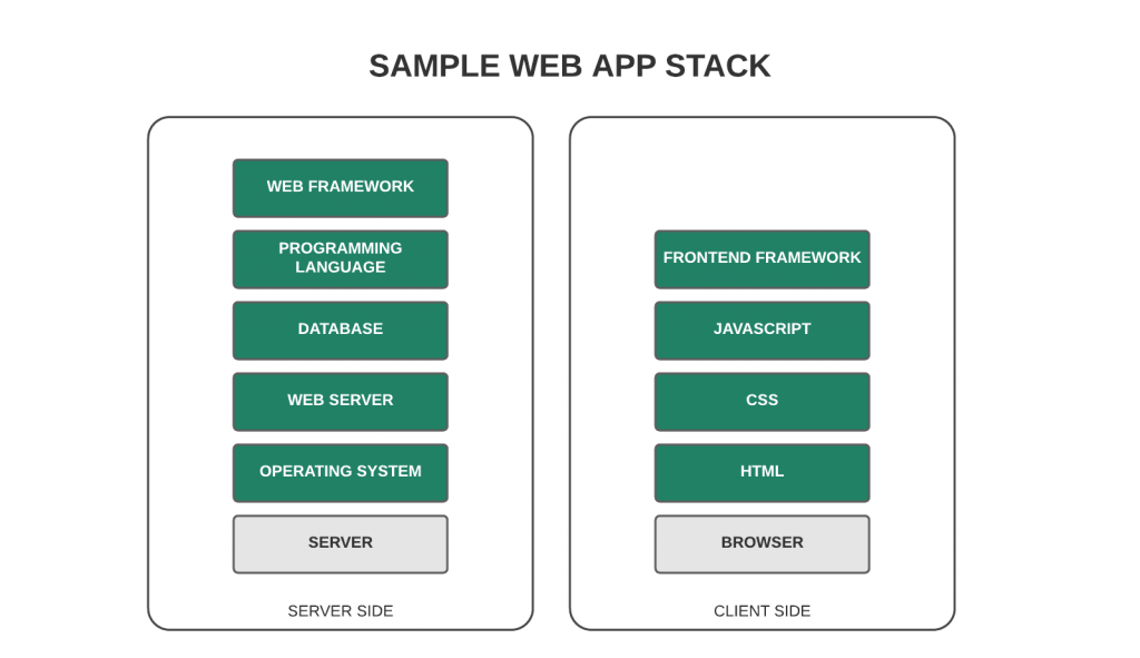 Web app technology stack