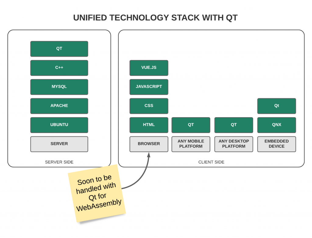 Unified technology stack with Qt