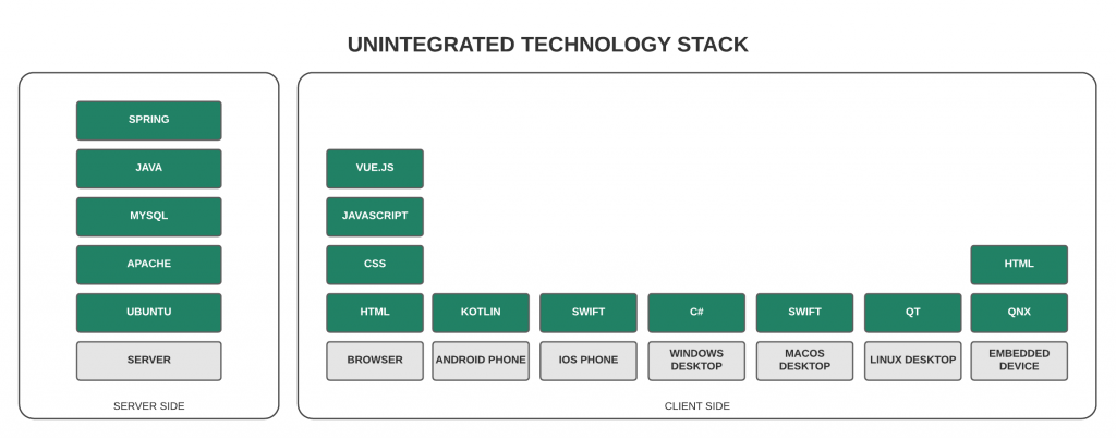 Unintegrated technology stack